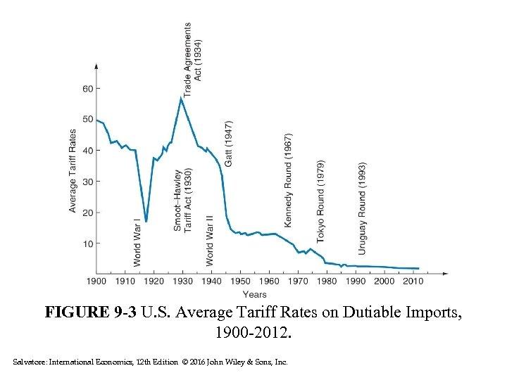 FIGURE 9 -3 U. S. Average Tariff Rates on Dutiable Imports, 1900 -2012. Salvatore: