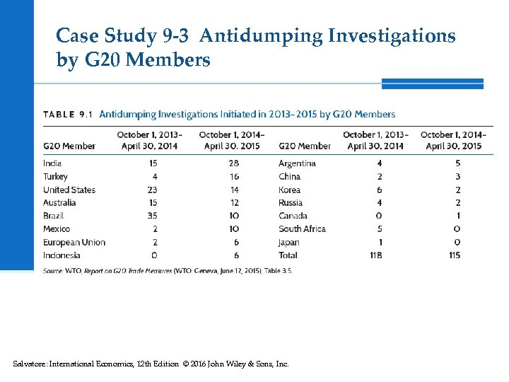 Case Study 9 -3 Antidumping Investigations by G 20 Members Salvatore: International Economics, 12