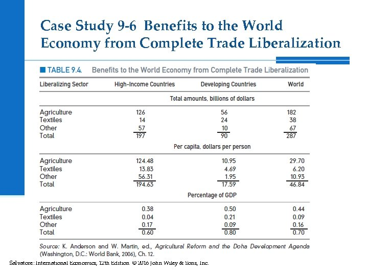 Case Study 9 -6 Benefits to the World Economy from Complete Trade Liberalization Salvatore: