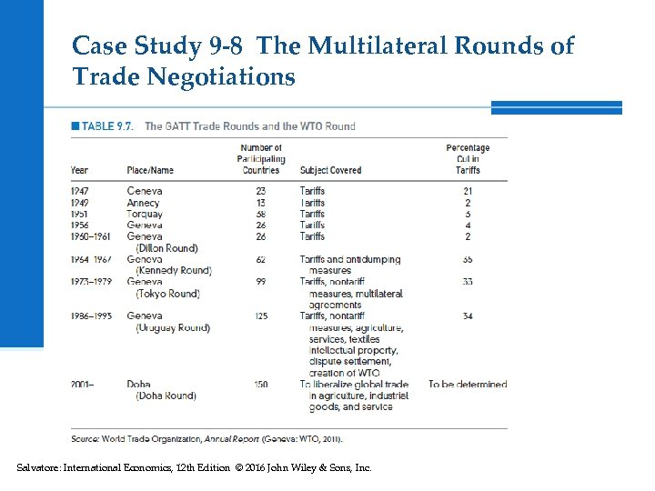 Case Study 9 -8 The Multilateral Rounds of Trade Negotiations Salvatore: International Economics, 12