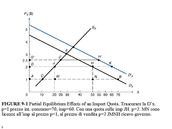 FIGURE 9 -1 Partial Equilibrium Effects of an Import Quota. Trascurare la D'x. p=1
