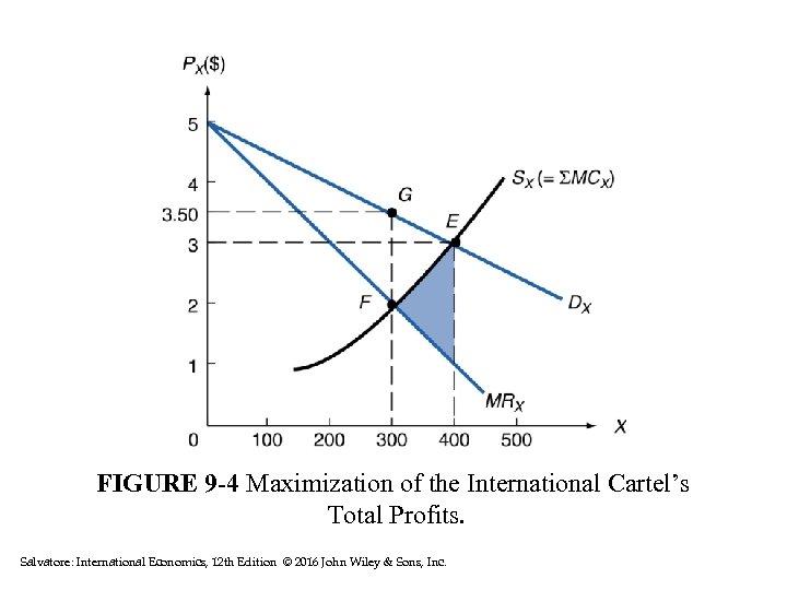 FIGURE 9 -4 Maximization of the International Cartel's Total Profits. Salvatore: International Economics, 12
