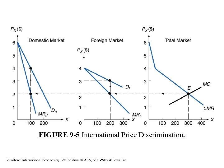 FIGURE 9 -5 International Price Discrimination. Salvatore: International Economics, 12 th Edition © 2016
