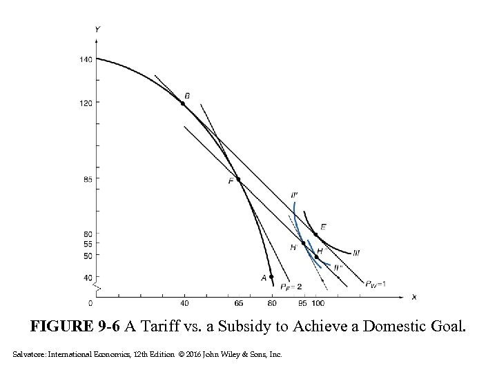 FIGURE 9 -6 A Tariff vs. a Subsidy to Achieve a Domestic Goal. Salvatore: