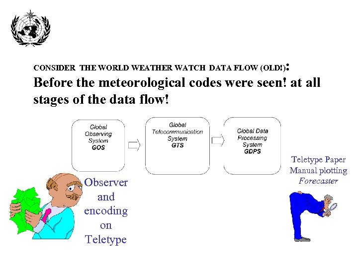 : Before the meteorological codes were seen! at all stages of the data flow!