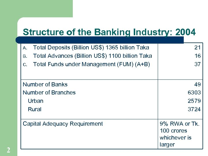 Structure of the Banking Industry: 2004 A. B. C. Total Deposits (Billion US$) 1365