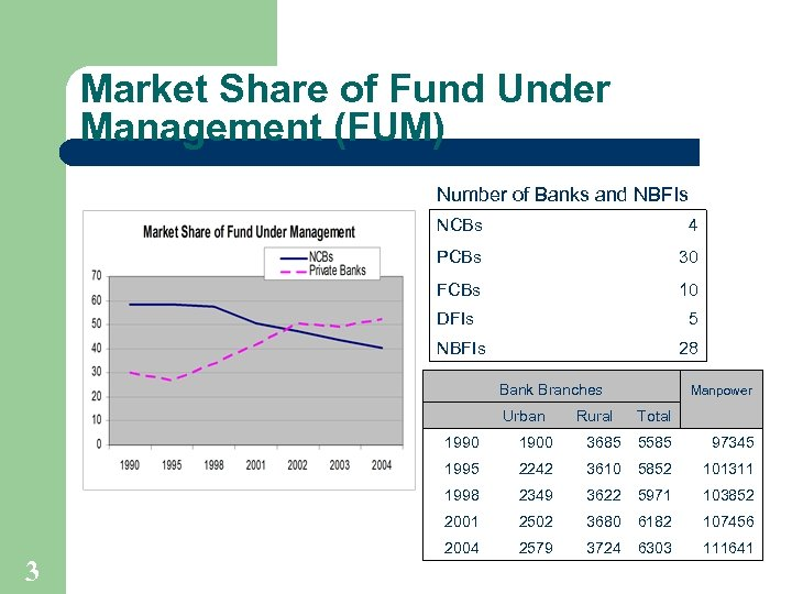 Market Share of Fund Under Management (FUM) Number of Banks and NBFIs NCBs 4