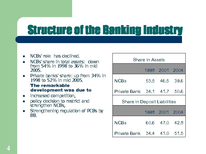 Structure of the Banking Industry l l l NCBs' role has declined. NCBs' share