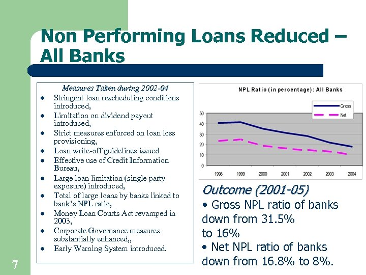 Non Performing Loans Reduced – All Banks l l l l l 7 Measures