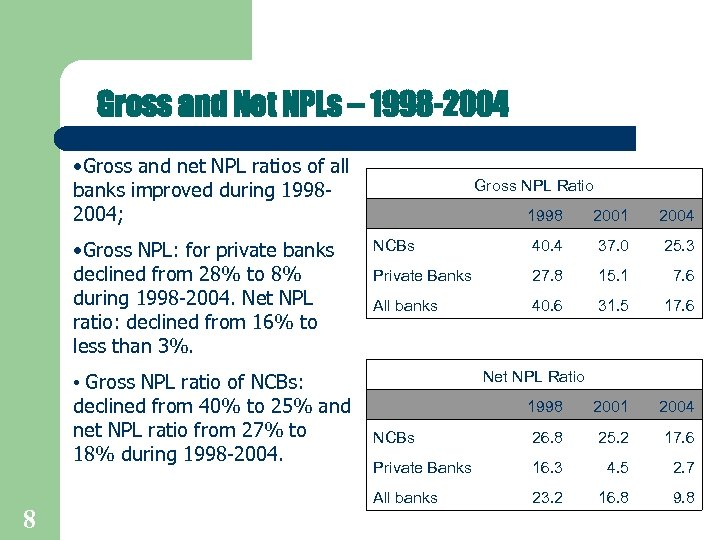 Gross and Net NPLs – 1998 -2004 • Gross and net NPL ratios of