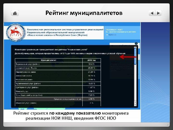 Рейтинг муниципалитетов Рейтинг строится по каждому показателю мониторинга реализации НОИ ННШ, введения ФГОС НОО