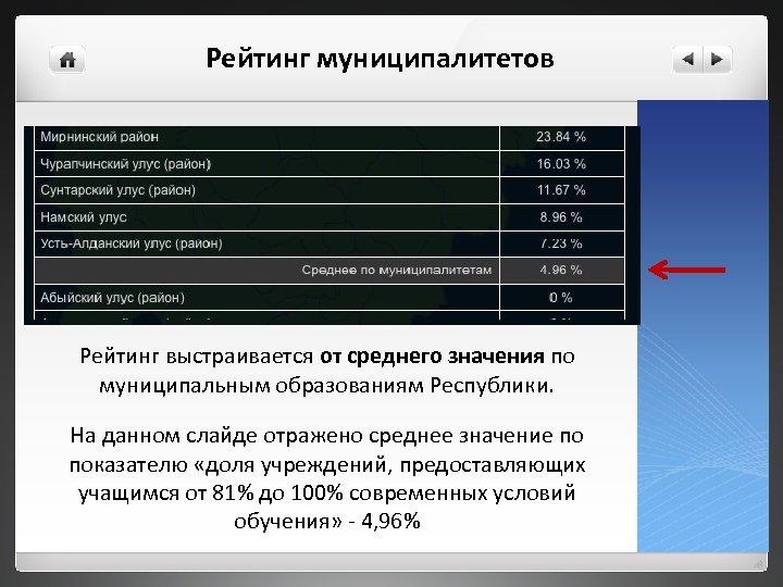 Рейтинг муниципалитетов Рейтинг выстраивается от среднего значения по муниципальным образованиям Республики. На данном слайде