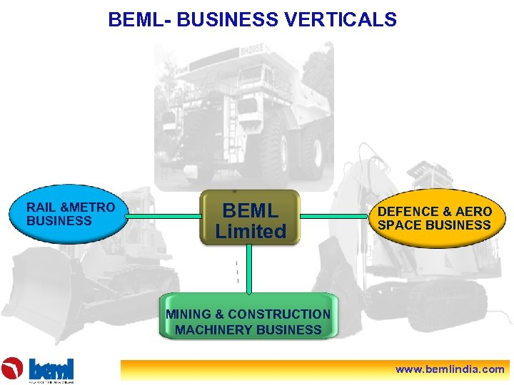 BEML- BUSINESS VERTICALS RAIL &METRO BUSINESS BEML Limited DEFENCE & AERO SPACE BUSINESS MINING