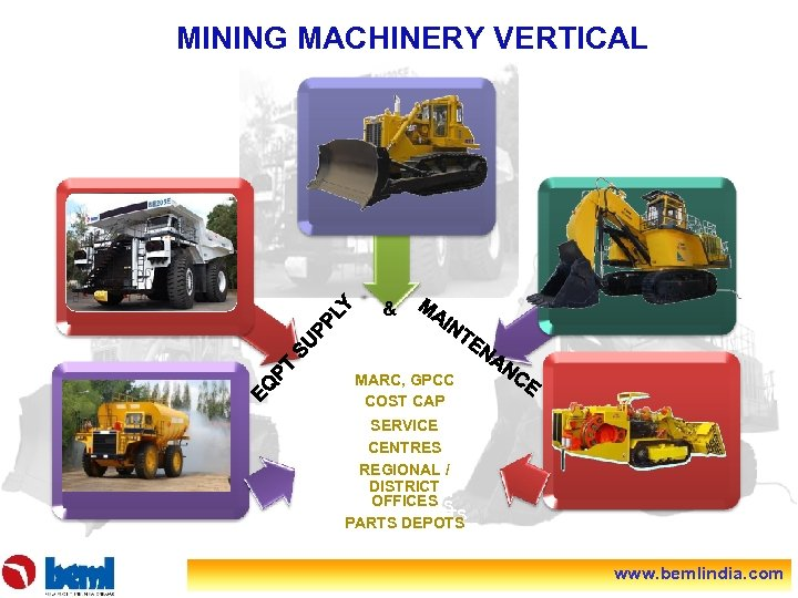 MINING MACHINERY VERTICAL . & MARC, GPCC COST CAP SERVICE CENTRES REGIONAL / DISTRICT