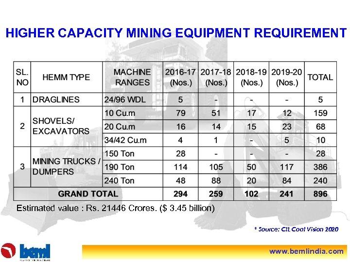 HIGHER CAPACITY MINING EQUIPMENT REQUIREMENT Estimated value : Rs. 21446 Crores. ($ 3. 45