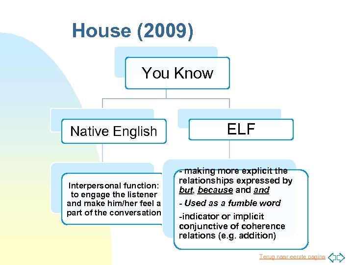 House (2009) You Know Native English Interpersonal function: to engage the listener and make