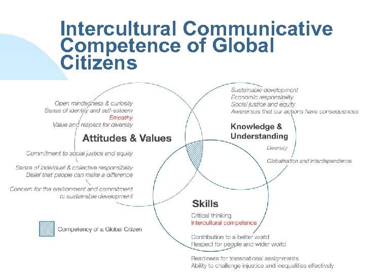 Intercultural Communicative Competence of Global Citizens Terug naar eerste pagina