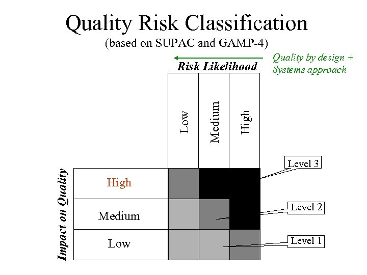 Quality Risk Classification (based on SUPAC and GAMP-4) Impact on Quality High Medium Low