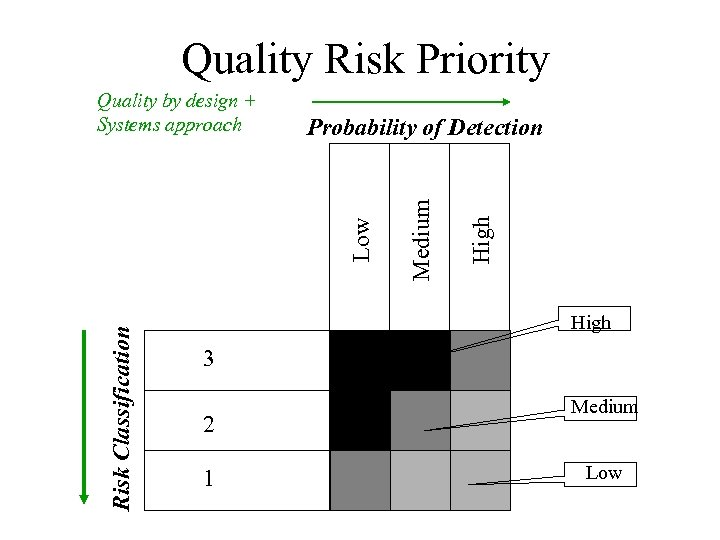 Quality Risk Priority Risk Classification High Medium Probability of Detection Low Quality by design