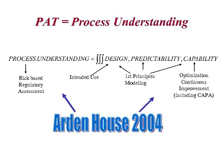 PAT = Process Understanding Risk based Regulatory Assessment Intended Use 1 st Principles Modeling