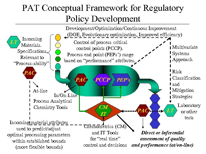 """PAT Conceptual Framework for Regulatory Policy Development Incoming LT Materials. Specifications Relevant to """"Process-ability"""""""