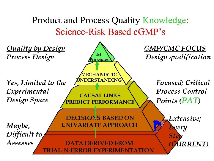 Product and Process Quality Knowledge: Science-Risk Based c. GMP's Quality by Design Process Design