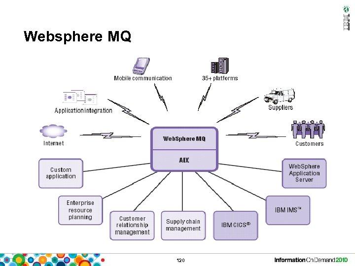 Websphere MQ 120