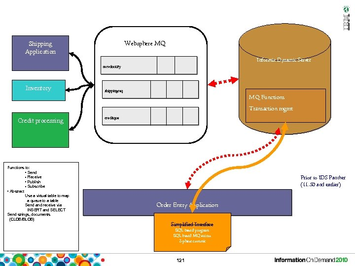 Websphere MQ Shipping Application Informix Dynamic Server recvdnotify Inventory shippingreq MQ Functions Transaction mgmt