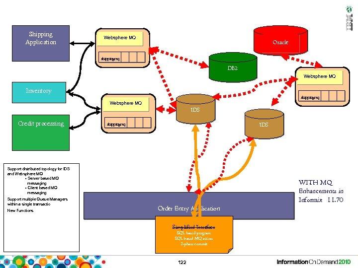 Shipping Application Websphere MQ Oracle shippingreq DB 2 Websphere MQ Inventory shippingreq Websphere MQ
