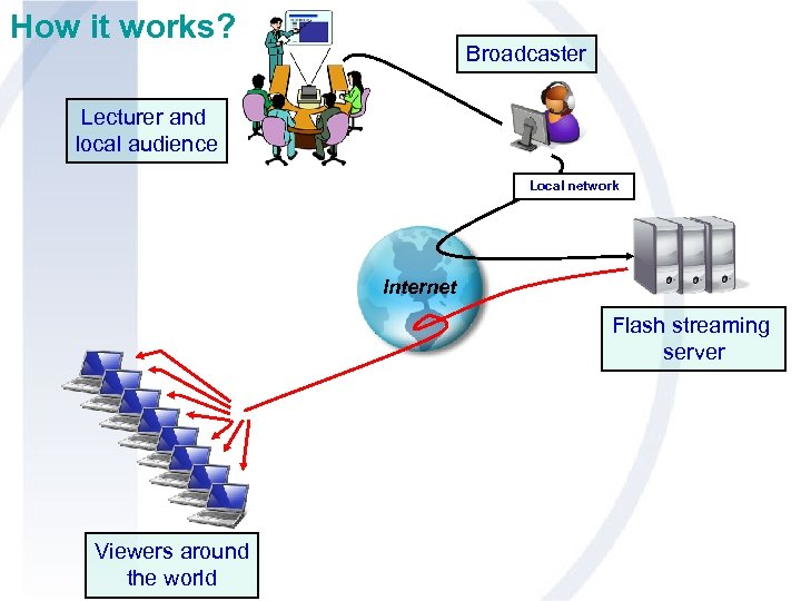 How it works? Broadcaster Lecturer and local audience Local network Internet Flash streaming server