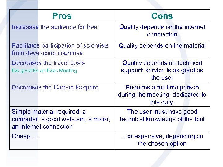 Pros Cons Increases the audience for free Quality depends on the internet connection Facilitates