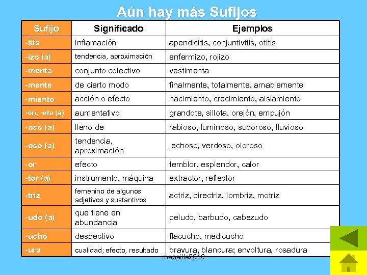 Aún hay más Sufijo Significado Ejemplos -itis inflamación apendicitis, conjuntivitis, otitis -izo (a) tendencia,