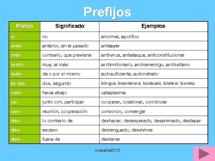 Prefijos Prefijo Significado Ejemplos a- no anormal, apolítico ante- anterior, en el pasado anteayer