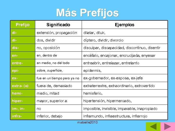 Más Prefijo Significado Ejemplos di- extensión, propagación dilatar, diluir, di- dos, dividir díptero, dividir,