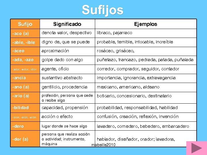Sufijos Sufijo Significado Ejemplos -aco (a) denota valor, despectivo libraco, pajarraco -able, -ible digno