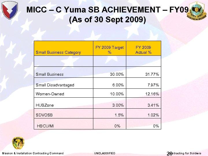 MICC – C Yuma SB ACHIEVEMENT – FY 09 (As of 30 Sept 2009)