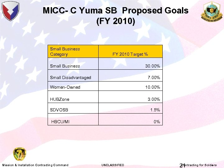 MICC- C Yuma SB Proposed Goals (FY 2010) Small Business Category FY 2010 Target