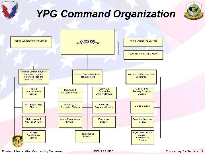 YPG Command Organization Mission & Installation Contracting Command UNCLASSIFIED Contracting for Soldiers 9