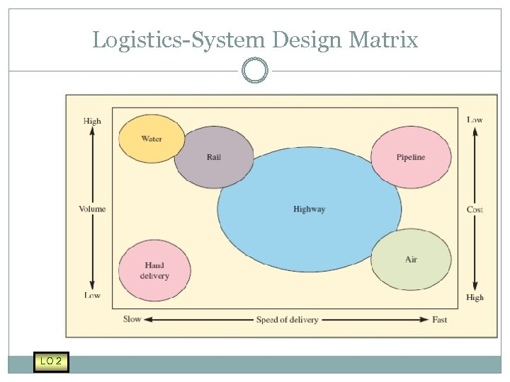 Logistics-System Design Matrix LO 2