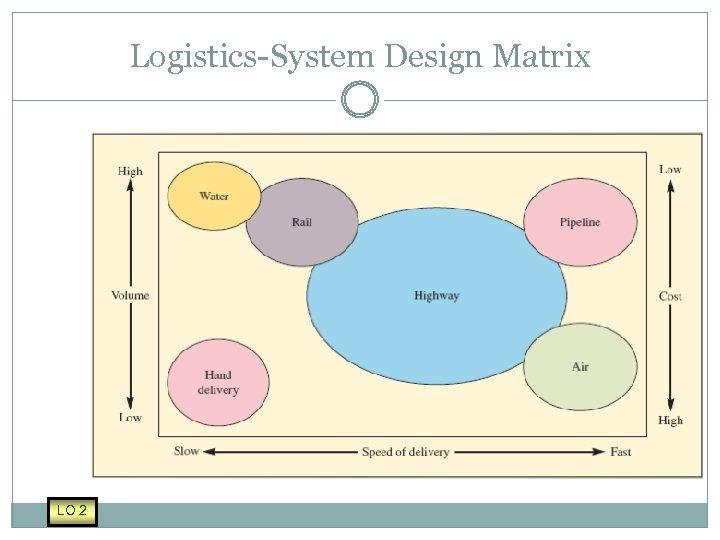 Logistics-System Design Matrix LO 2
