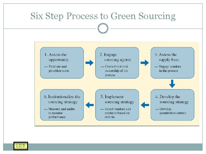 Six Step Process to Green Sourcing LO 5