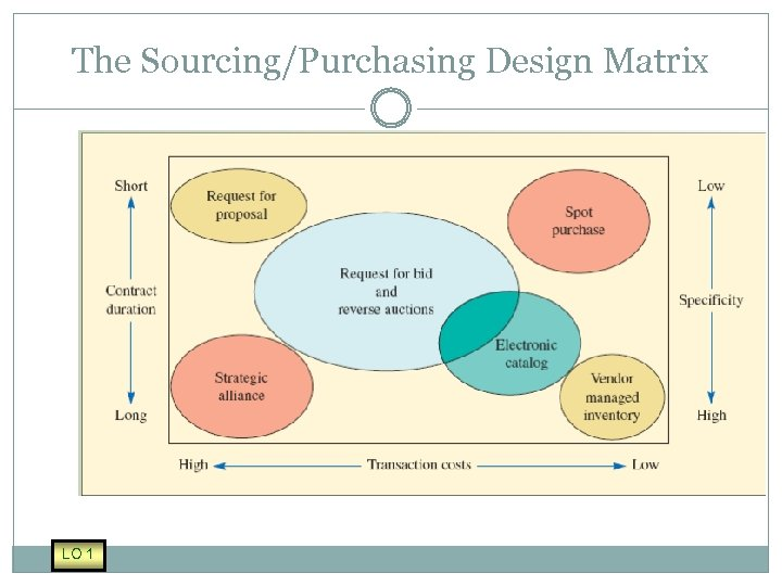 The Sourcing/Purchasing Design Matrix LO 1