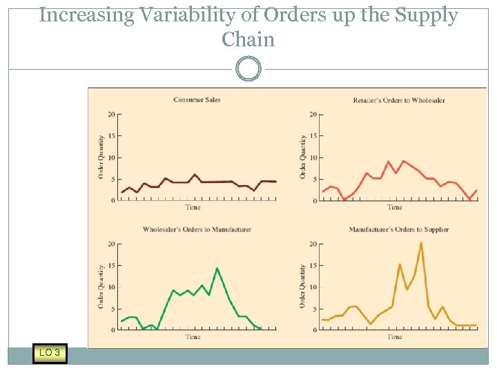 Increasing Variability of Orders up the Supply Chain LO 3