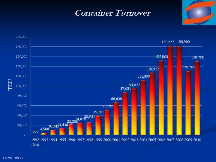 Container Turnover | © MCT 2011 |