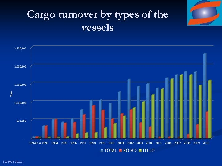 Cargo turnover by types of the vessels | © MCT 2011 |