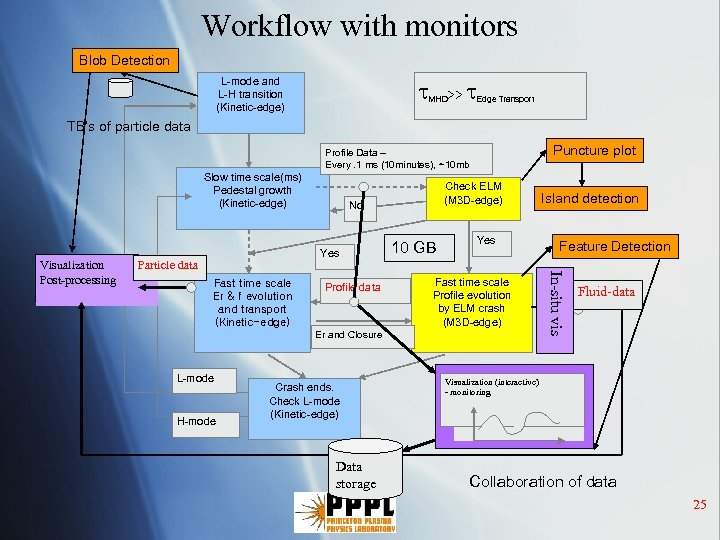Workflow with monitors Blob Detection L-mode and L-H transition (Kinetic-edge) MHD>> Edge Transport TB's
