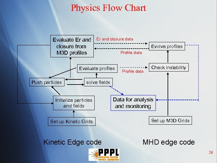 Physics Flow Chart Evaluate Er and closure from M 3 D profiles Er and