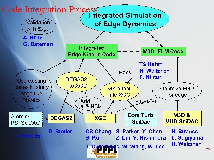 Code Integration Process Integrated Simulation of Edge Dynamics Validation with Exp. A. Kritz G.