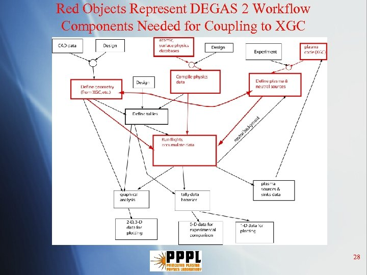 Red Objects Represent DEGAS 2 Workflow Components Needed for Coupling to XGC 28