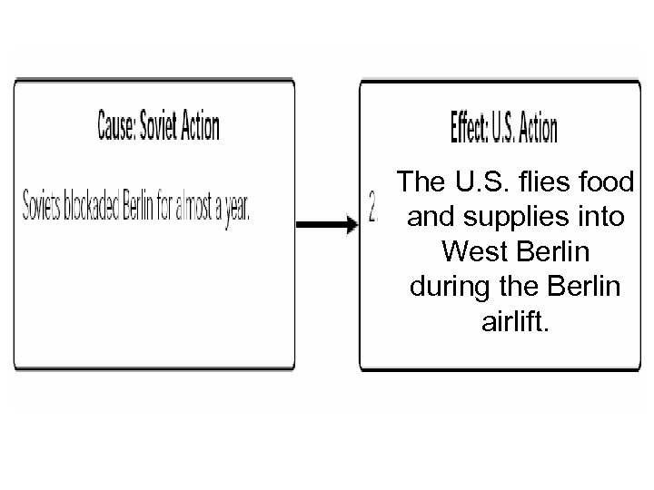 The U. S. flies food and supplies into West Berlin during the Berlin airlift.
